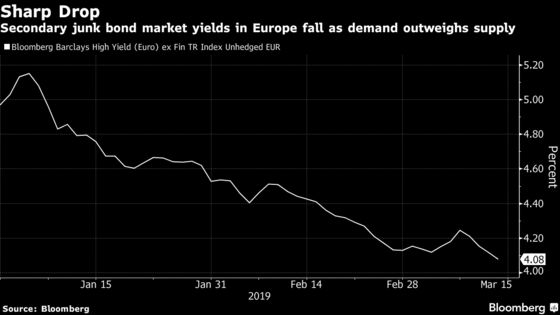 Balance Tipped in Borrowers' Favor in Europe's High-Yield Market