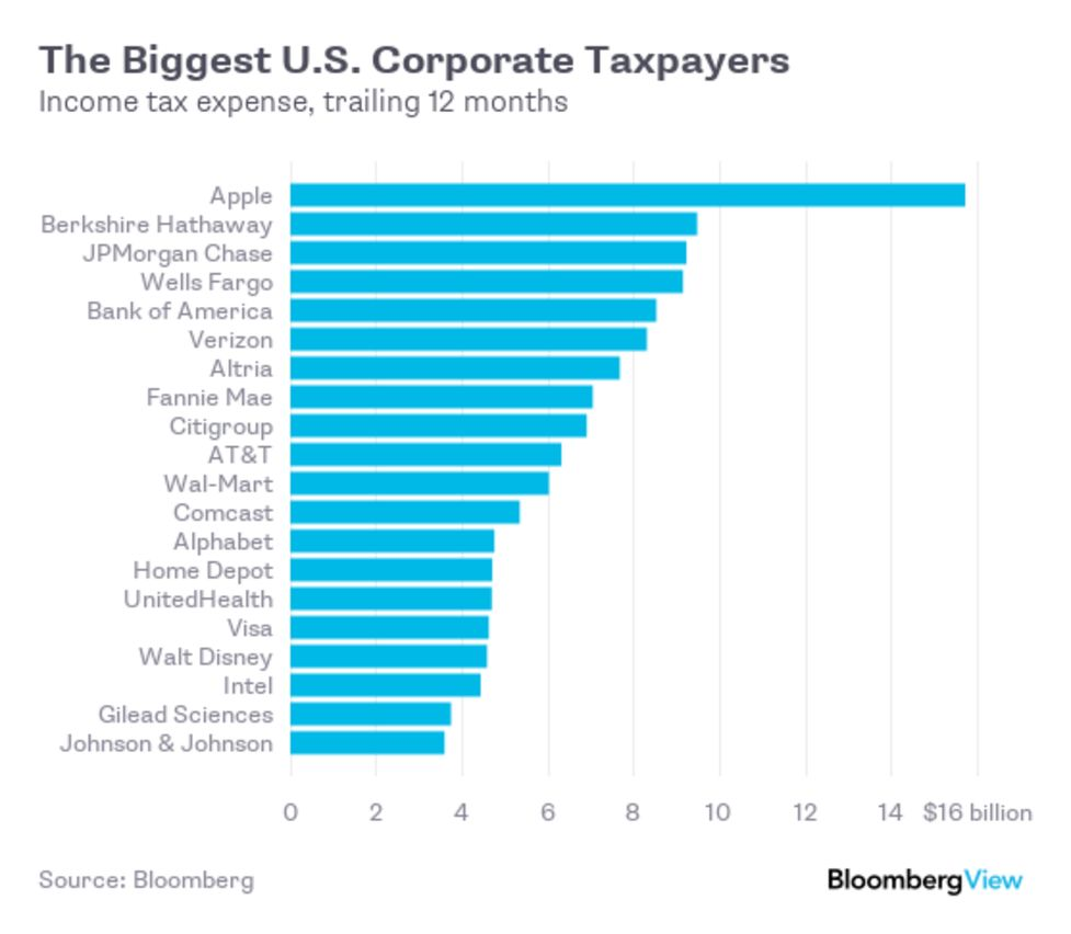 Contact Us Walmart Corporate >> Why Wal Mart Pays A Lot More In Taxes Than Amazon Bloomberg