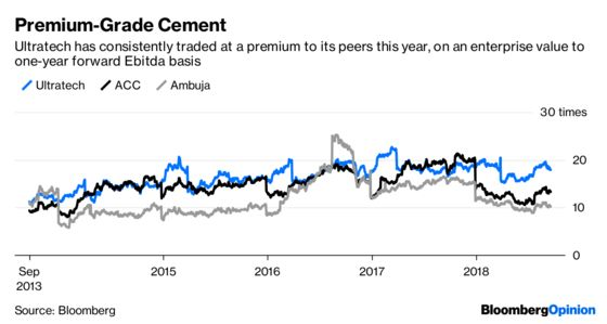 Crumbling Demand Dogs India's Biggest Cement Maker