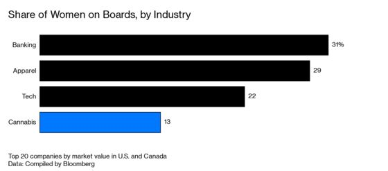 Cannabis CEOs Are White Men, Just Like in the Rest of Corporate America