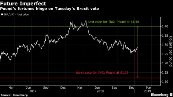 Pound Could Flop If May Loses by More Than 100 Votes, Analysts Say