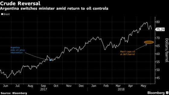 Argentina Resurrects Oil Intervention Panic With Cabinet Switch