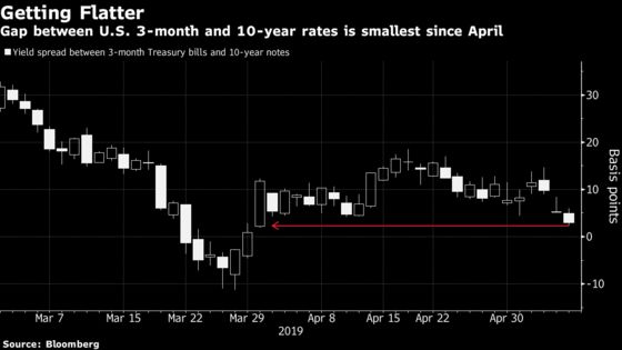 U.S. Yield Curve Edges Back Toward a Potentially Worrying Level