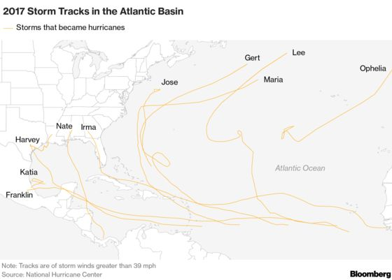 Cooler Atlantic May Dash Oil Bulls' Hopes This Hurricane Season