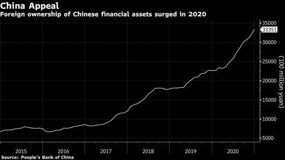 Ex-PBOC Adviser Sees Risk of China Outflows Along With Other EMs