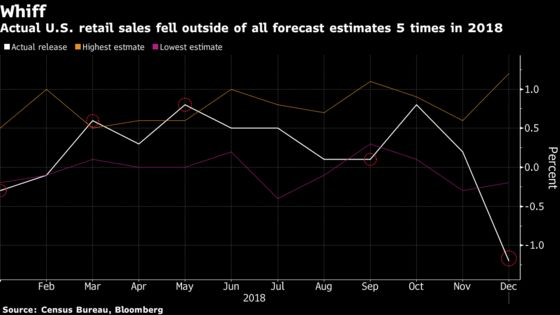 Analysts Are Questioning the Latest Retail Sales Figures