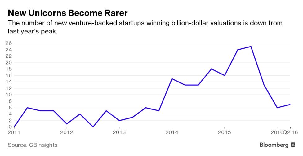 Compass Earns $1 Billion Valuation As New Unicorns Become