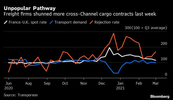 Brexit Border Friction Rises With More Cargoes to U.K. Rejected