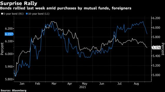 A Surprise Bond Rally Sweeps India as Global Funds Pile in