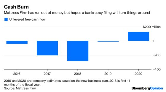 Mattress Firm Bankruptcy Is a Corporate Nightmare