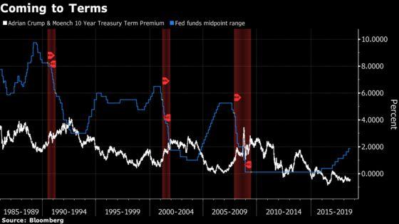 Stocks Give Trump a $1.3 Trillion Reason to Escalate the Trade War