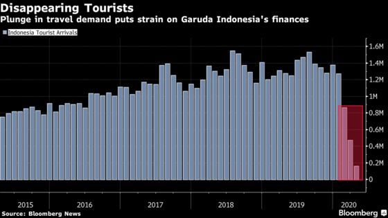 Garuda Bets on Recovery With Indonesia Relaxing Virus Curbs