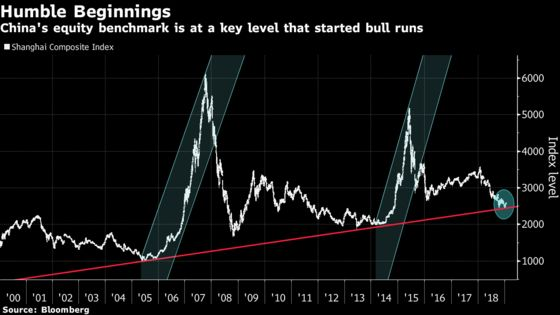 Fear of Getting Burnt Fills Hong Kong's $5 Trillion Stock Market