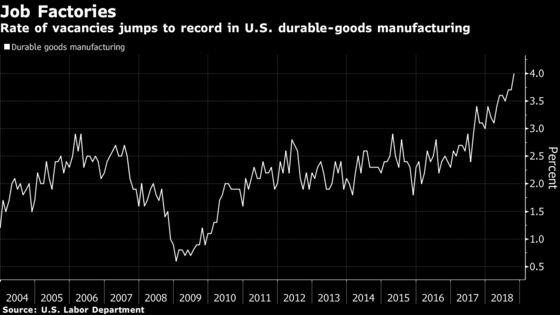 U.S. Factories Are Posting Job Openings Like Never Before