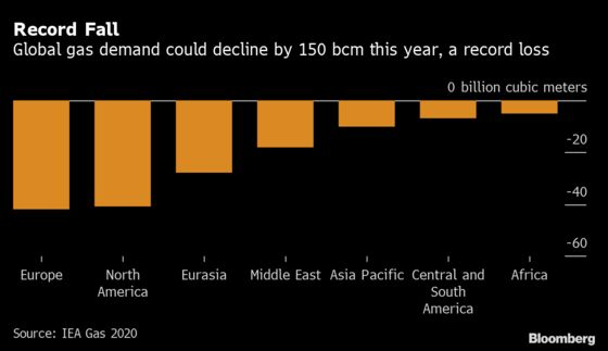 Natural Gas Heads for Record Drop in Global Demand