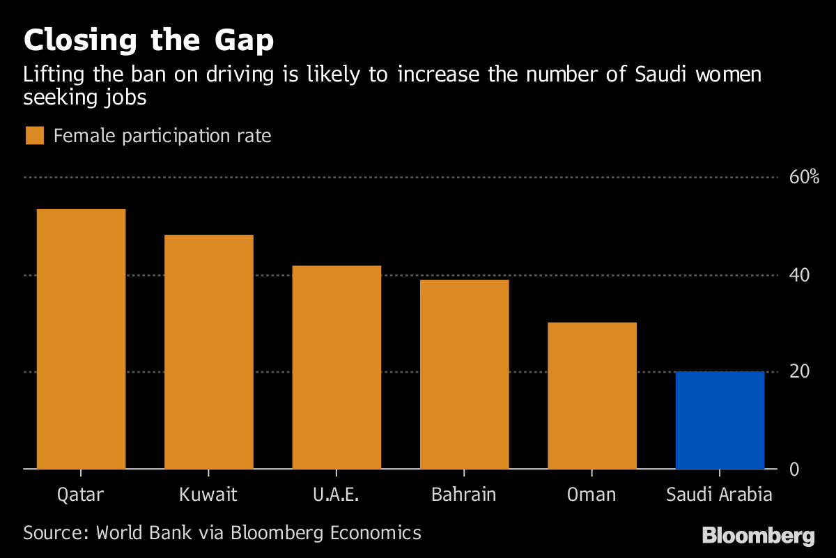 Saudi Arabia's $90 Billion Reason to Allow Women to Drive - Bloomberg