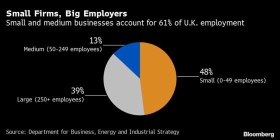 U.K. Businesses Drowning in Red Tape Under Brexit Border Rules