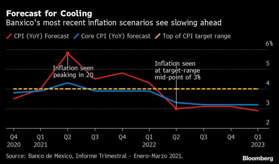 Banxico to Keep 4% Rate Amid Inflation Debate: Decision Guide