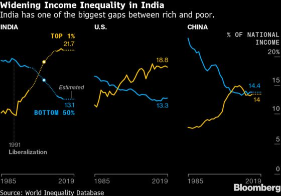 India Supercharged ItsEconomy30 Years Ago. Covid Unraveled It in Months