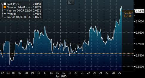 US Treasury 10-Year Yield