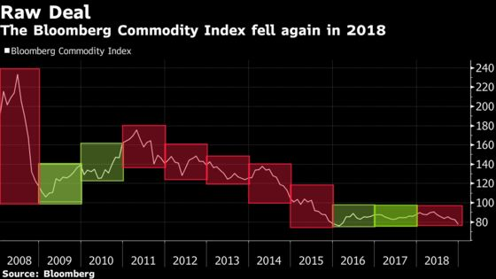 Commodities Cap Another Dismal Year as 2019 Offers Tough Test