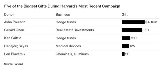 Harvard Billionaires Bail Out Alma Mater From Poor Fund Returns