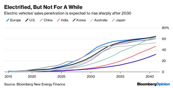 The $6 Trillion Barrier Holding Electric Cars Back