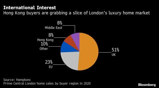 Influx of Hongkongers Fails to Stem London's Posh Home Slide
