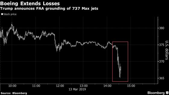 Boeing Stock Continues Its Slide as FAA Grounds 737 Max