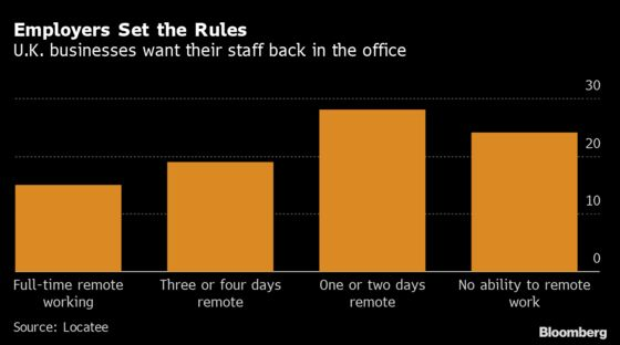 London Staff Want Pay Rises to Return to Office, Survey Says