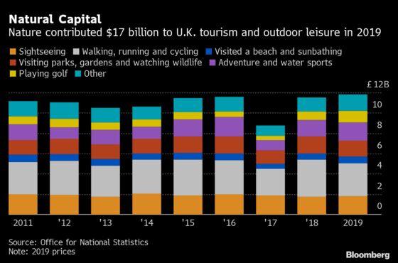 U.K. Says Nature Contributes $17 Billion to Tourism Spending