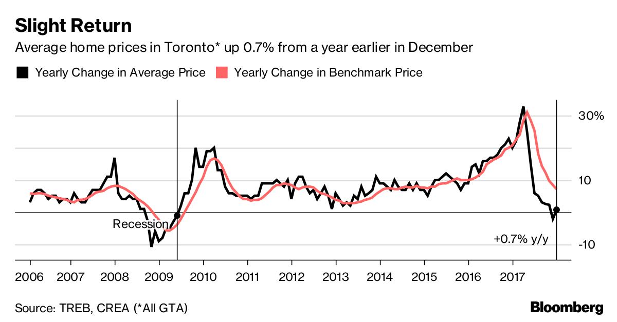 Average Home Price In Toronto