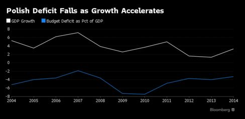 Chart shows Poland's Annual GDP growth plotted against its budget deficit