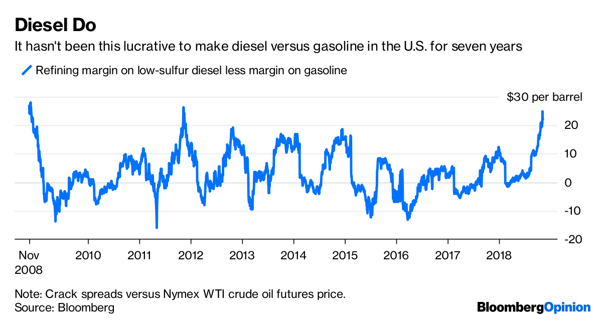 Gasoline Pulls Oil Prices Into A Bear Market - Bloomberg
