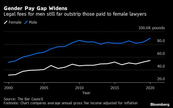 Gender Pay Gap for U.K. Barristers Is Only Getting Worse
