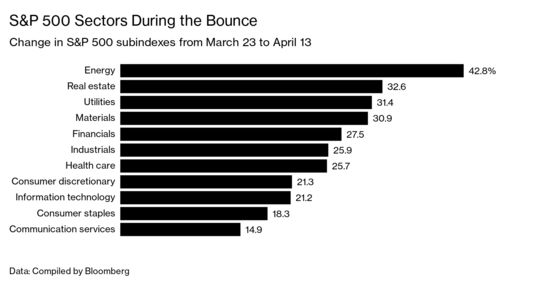 Don't Feel Too Relieved by the Bounce Back in Stocks