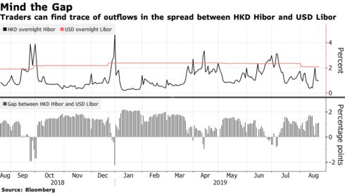 Traders can find trace of outflows in the spread between HKD Hibor and USD Libor