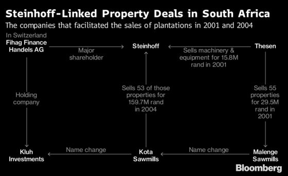 Steinhoff Bought Land Linked to Executives at Inflated Price