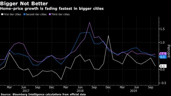 Home-Price Growth in China Is the Weakest Since March 2018