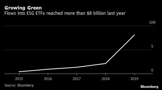 BlackRock Climate Vow Pays Off With ETF's $600 Million Debut