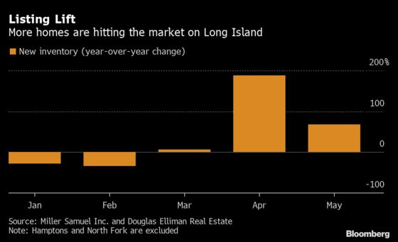 Home Listings Are Up in NYC Suburbs, Just Not as Much as Demand