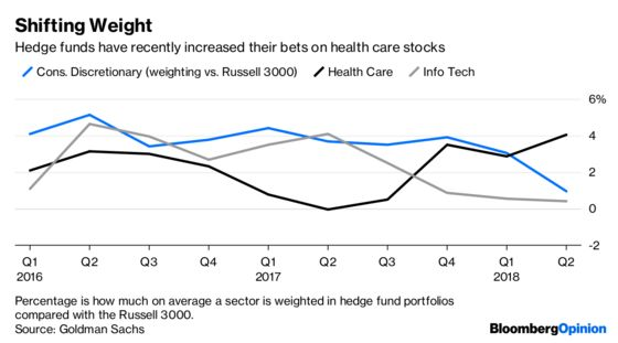 Hedge Funds' Shift to Health Care May Be a Hedge Too Far