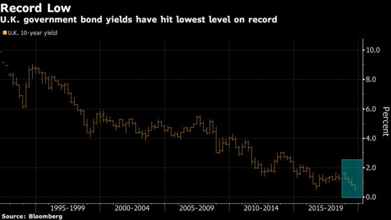 U.K. Yields Hit Record Low on Election Risk, Global Trade Woes