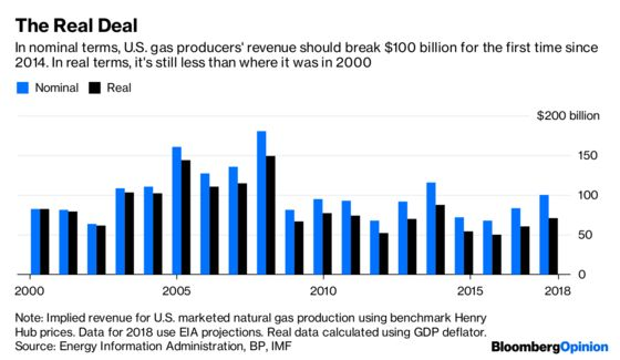 America's Amazing Gas Business Makes Less Than It Did in 2000