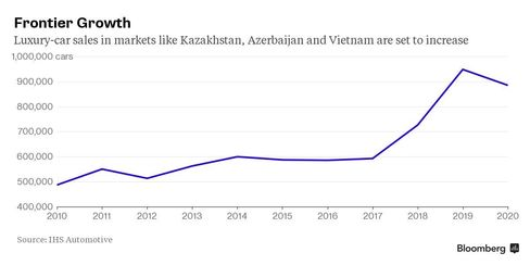 In markets like Kazakhstan, Azerbaijan and Vietnam, sales of luxury cars are on the rise.