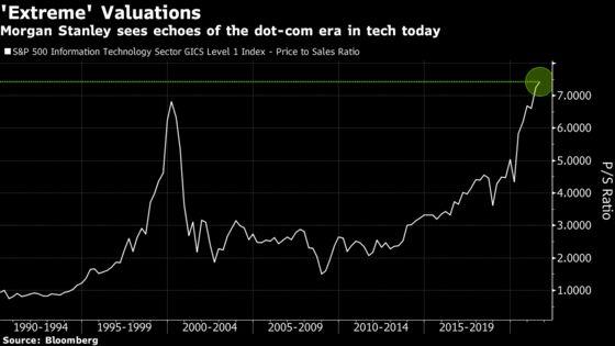 Megacap Tech Rebound Reignites Fear of 'Extreme' Valuations