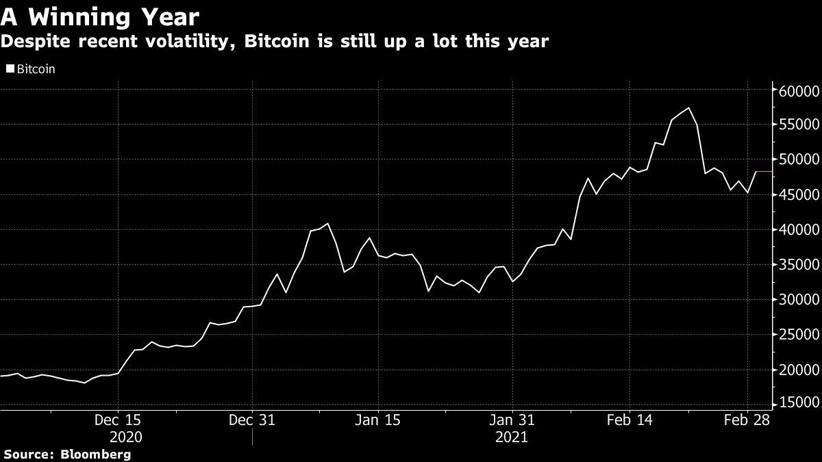 Volatilità di Bitcoin ai massimi annuali, analista prevede un ritorno a $