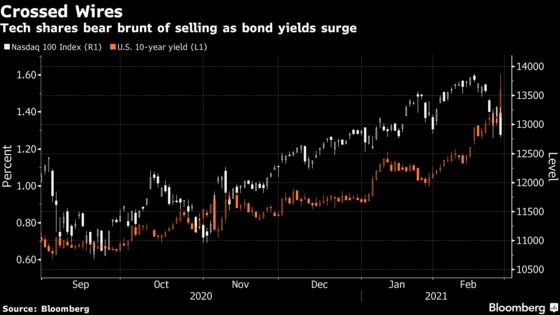 What Investors Are Watching After Spike in Treasury Yields