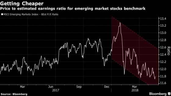 Glimmers of Optimism Surface After Emerging-Market Selloff