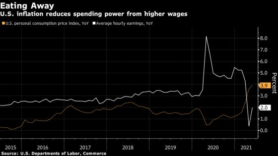 Inflation Eats at Surging U.S. Pay With Biden Plans at Stake